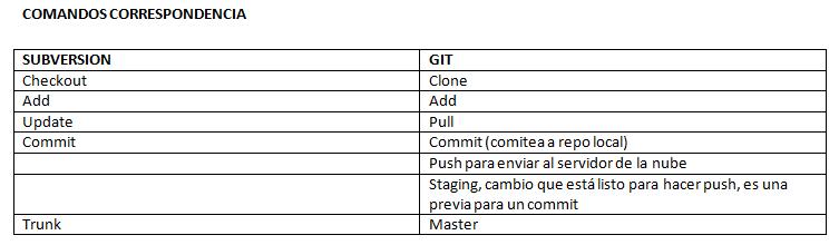 git-svn-comandos