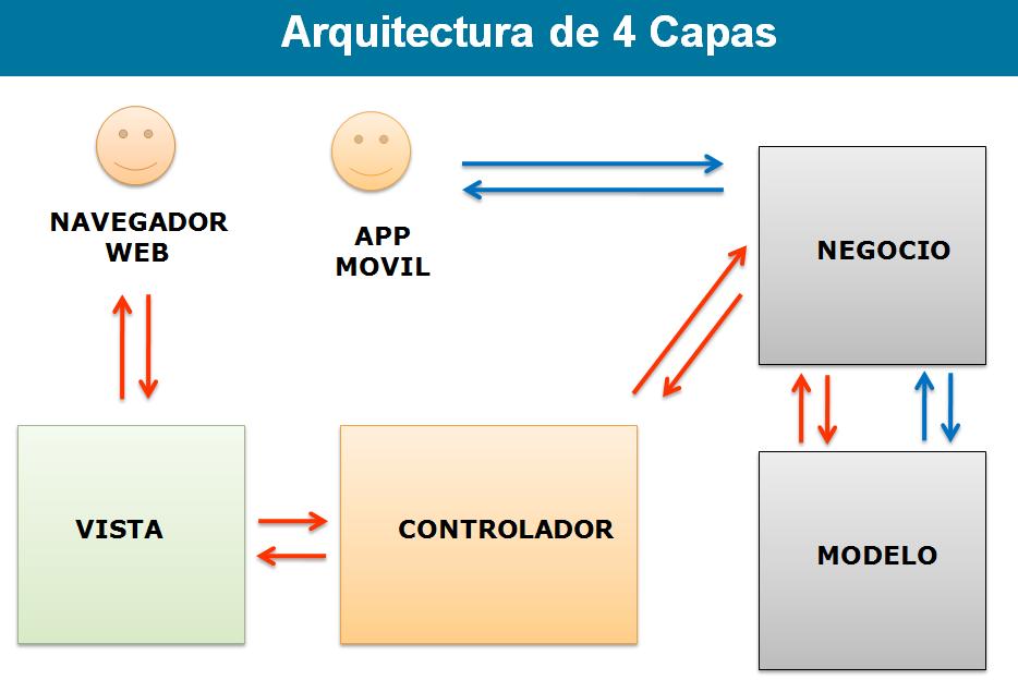 Proyecto de sistemas distribuidos citas online carnet for Arquitectura de capas software