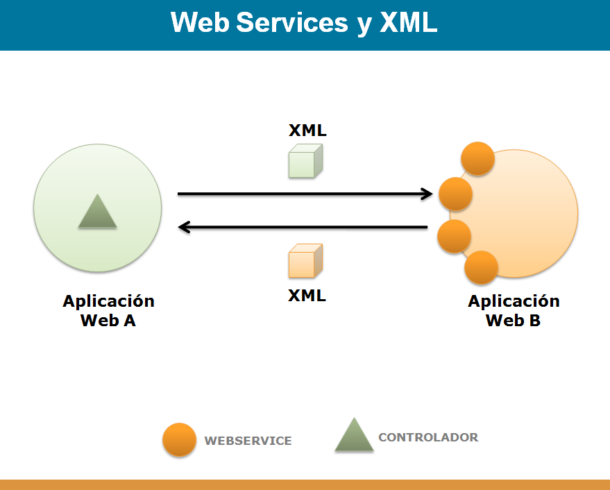 web-services-xml